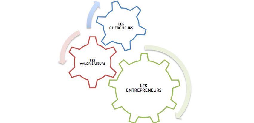 L'entrepreneuriat: poil à gratter ou vitamine de la recherche?
