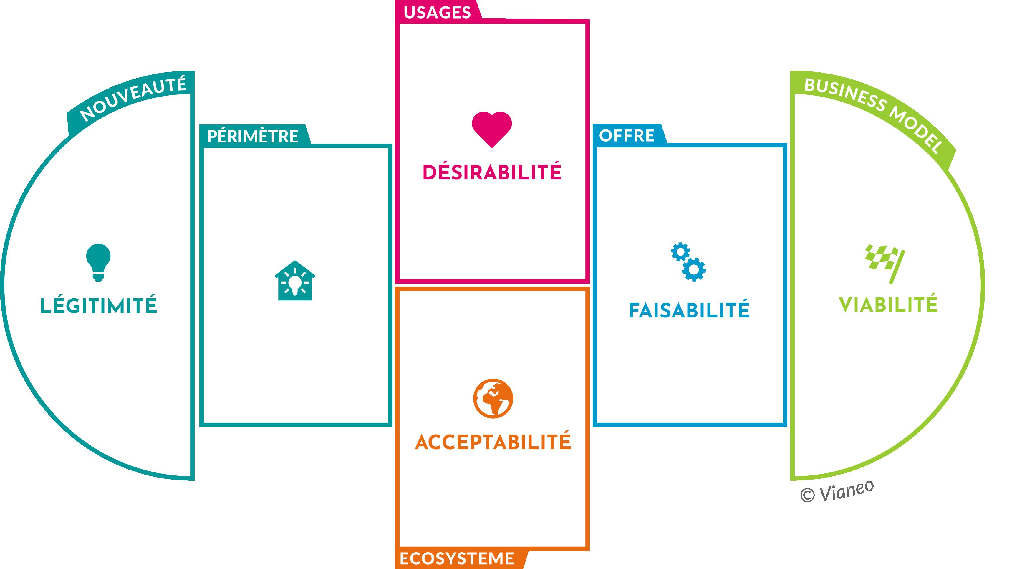 Management de projets exploratoires : identifier leur valeur en 5 étapes